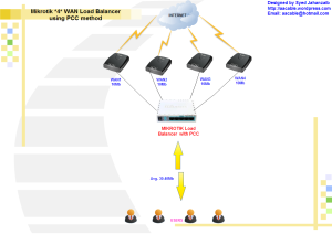 Mikrotik 4 WAN Load Balancing using PCC method  Complete Script ! by