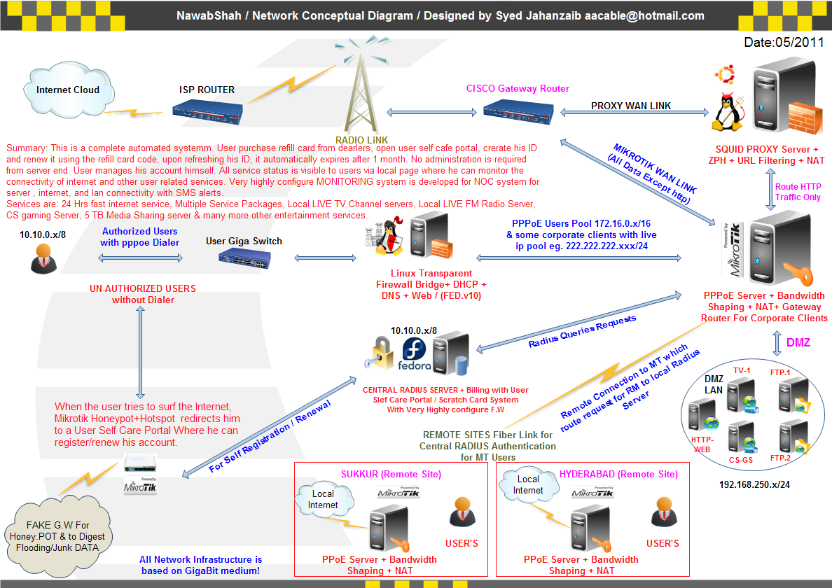 City Network Configuration Diagram Quick Start Guide Of Wiring Wireless Lan Howto Setup Mini Isp Using Mikrotik As Pppoe Server Dmasoftlab Radius Manager Scratch Card Dmz Troubleshooting