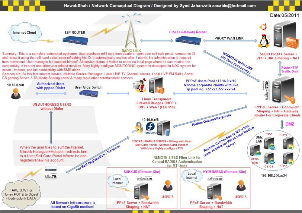 Howto setup Mini ISP using Mikrotik as PPPoE Server + DMASOFTLAB Radius Manager Scratch Card Billing System+ Linux Transparent Firewall Bridge + Ubuntu SQUID 2.7 Proxy Server (1/6)