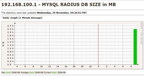 radius db