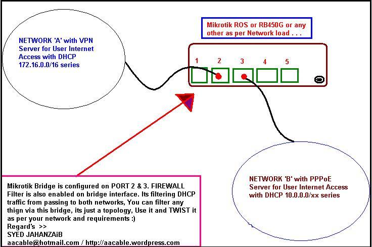 Howto block DHCP traffic via Mirkotik BRIDGE   Syed