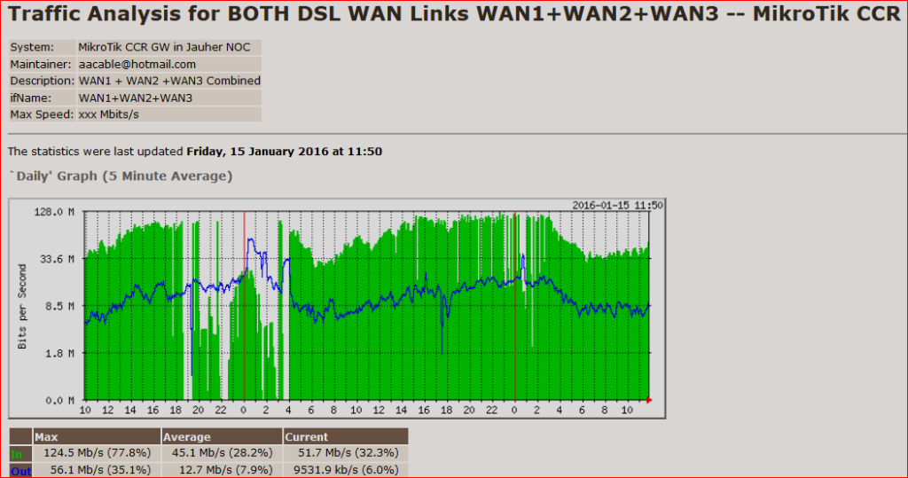 combined wan usage for 3 dsl