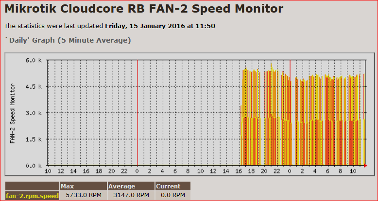 rb fan-2 speed rpm