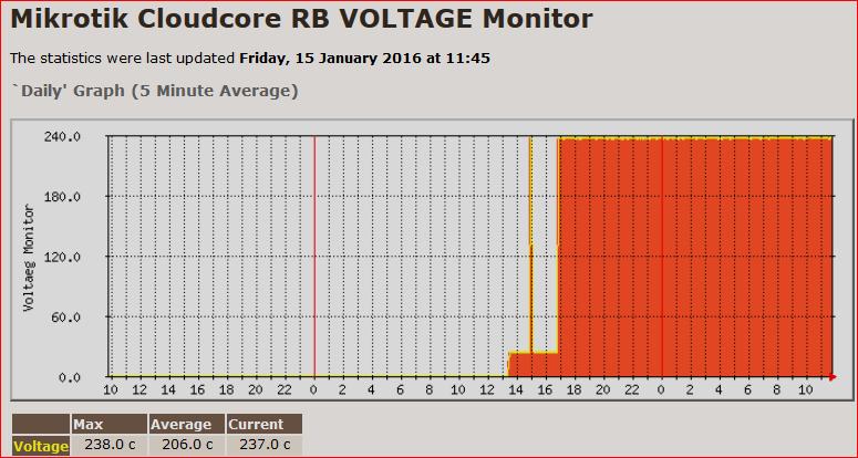 rb voltage