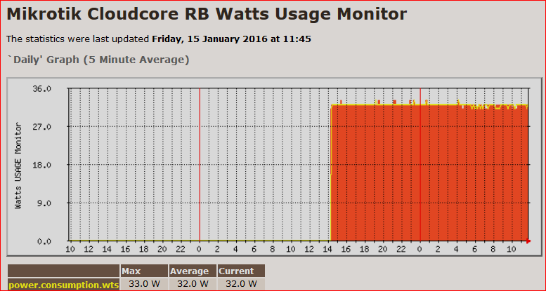 rb watts