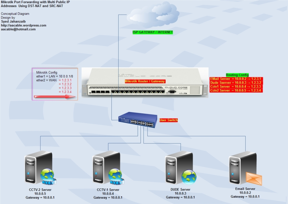 Mikrotik with Multiple WAN IP's and Port Forwarding / HAIRPIN NAT