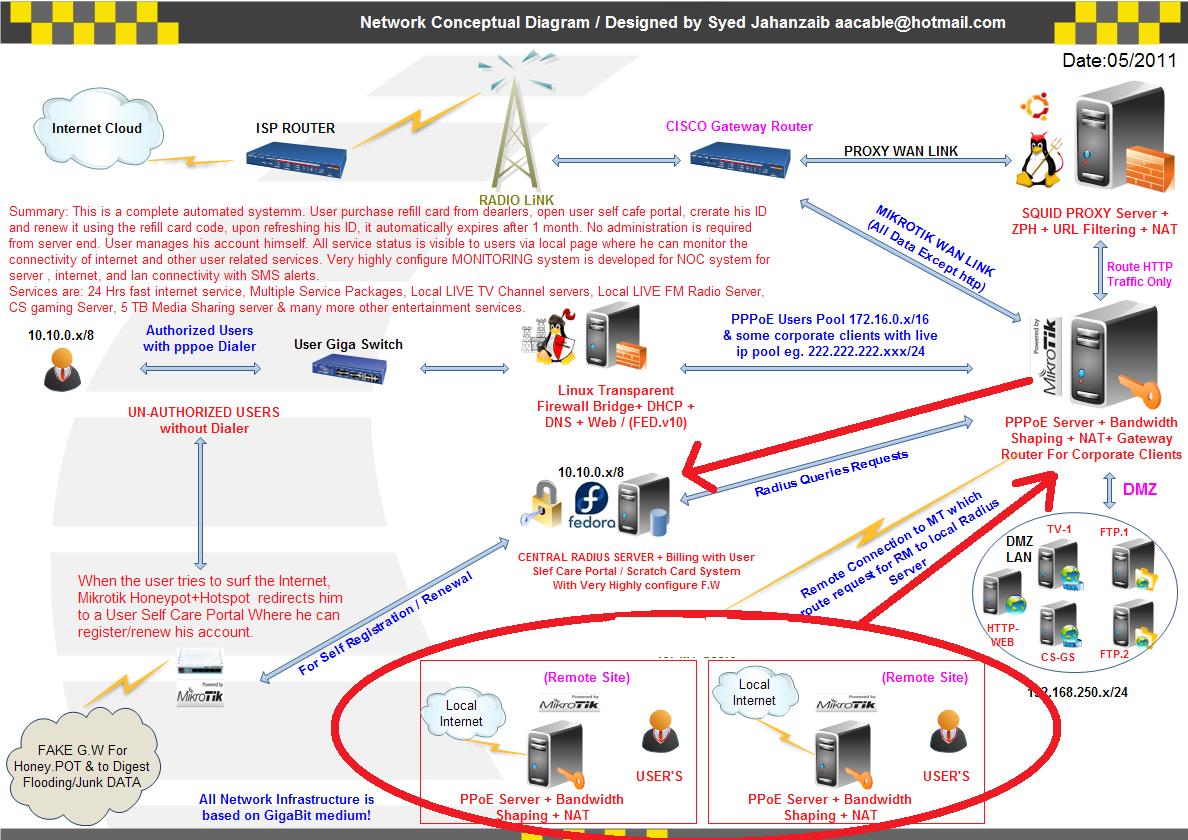 mikrotik central vpn server | Syed Jahanzaib Personal Blog