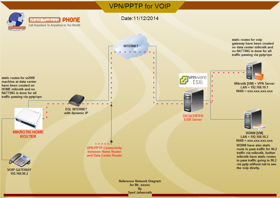 Site to site vpn syed jahanzaib personal blog to share knowledge 1 pooptronica Gallery