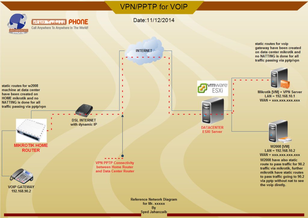 MIKROTIK VPN/PPTP FOR VOIP