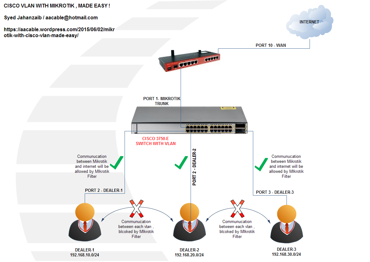 How To Set Up a Virtual LAN (VLAN)