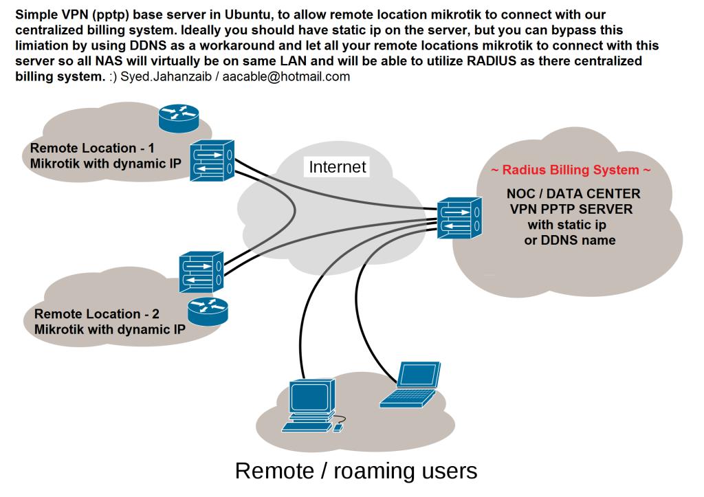 VPN (PPTP) Server in Ubuntu