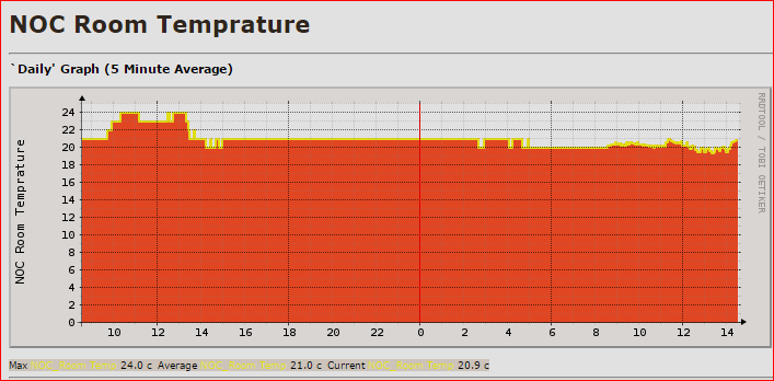 1- noc room temp.PNG
