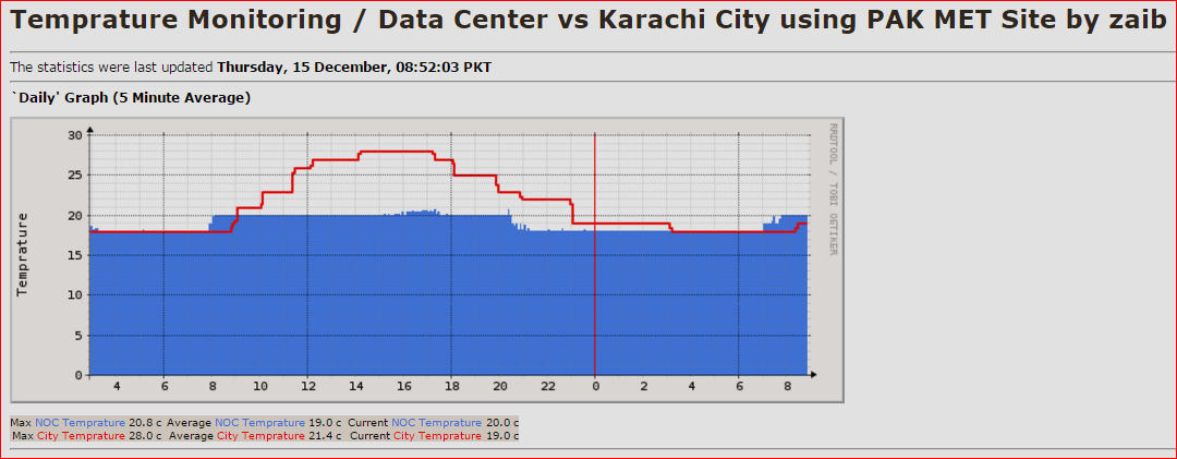 1-noc-vs-karachi-temperature