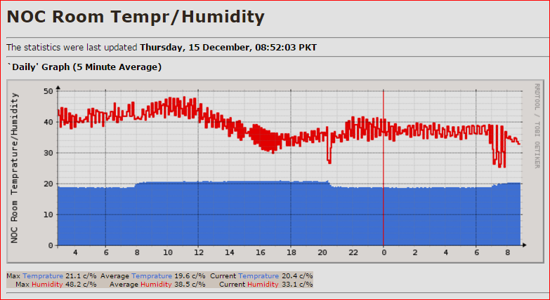 2-noc-tempr-vs-humidity