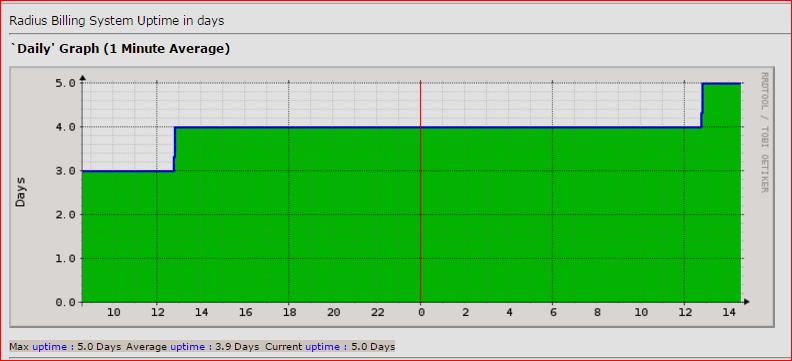 3- server uptime.PNG