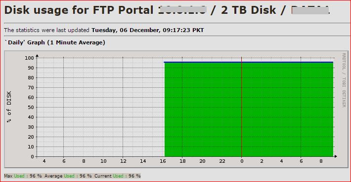 ftp-disk-usage