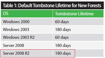 Default lifetime for tombstone.jpg