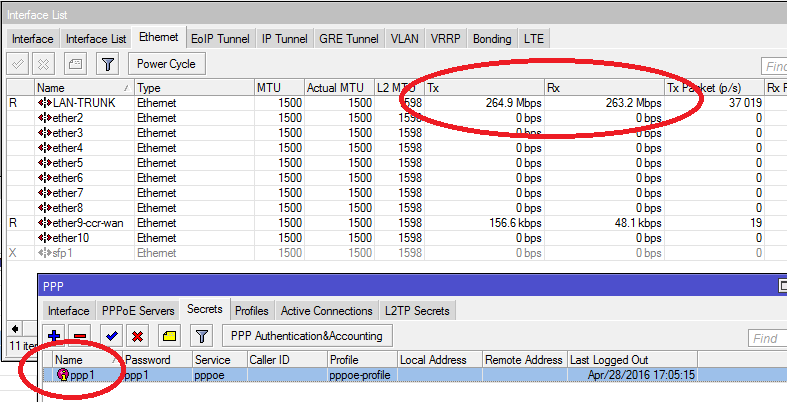 Load on Trunk Port when ppp user download from vlan no 3