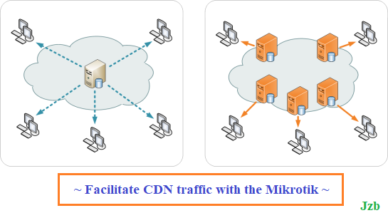 Mikrotik Related – Syed Jahanzaib Personal Blog to Share Knowledge !